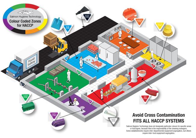 Safe HACCP warehouse design