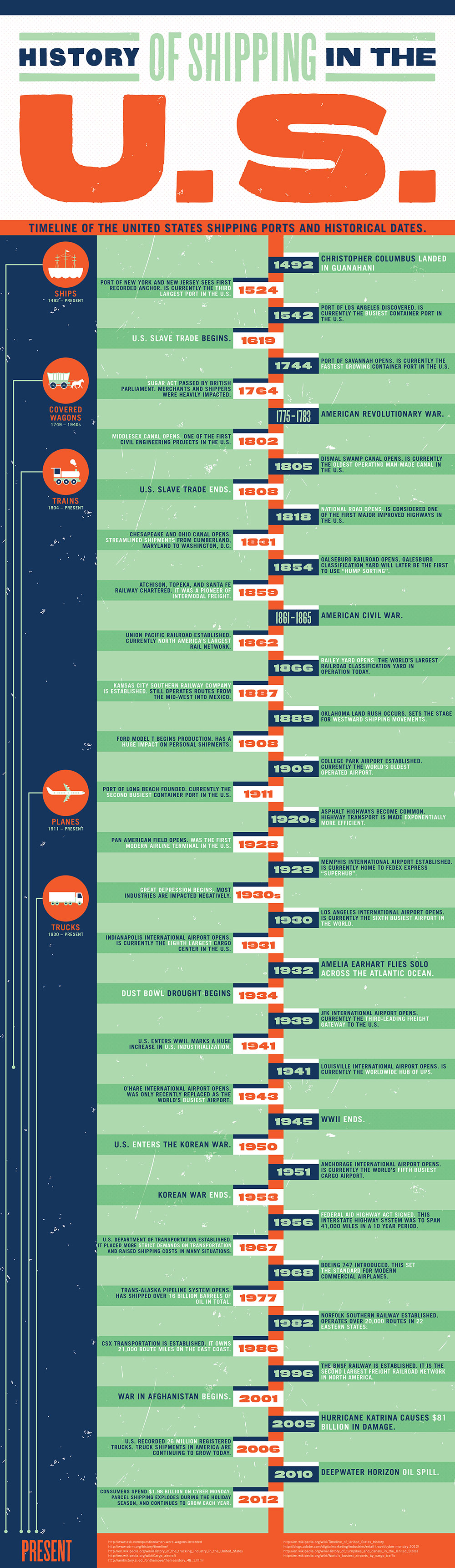 history of shipping in the us