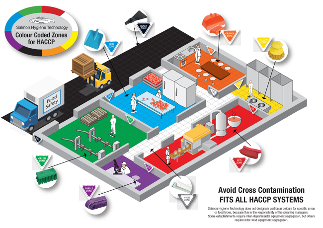 Safe HACCP warehouse design
